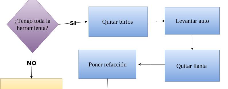 Diagrama cambiar una llanta fisek diagrama cambiar una llanta ccuart Image collections